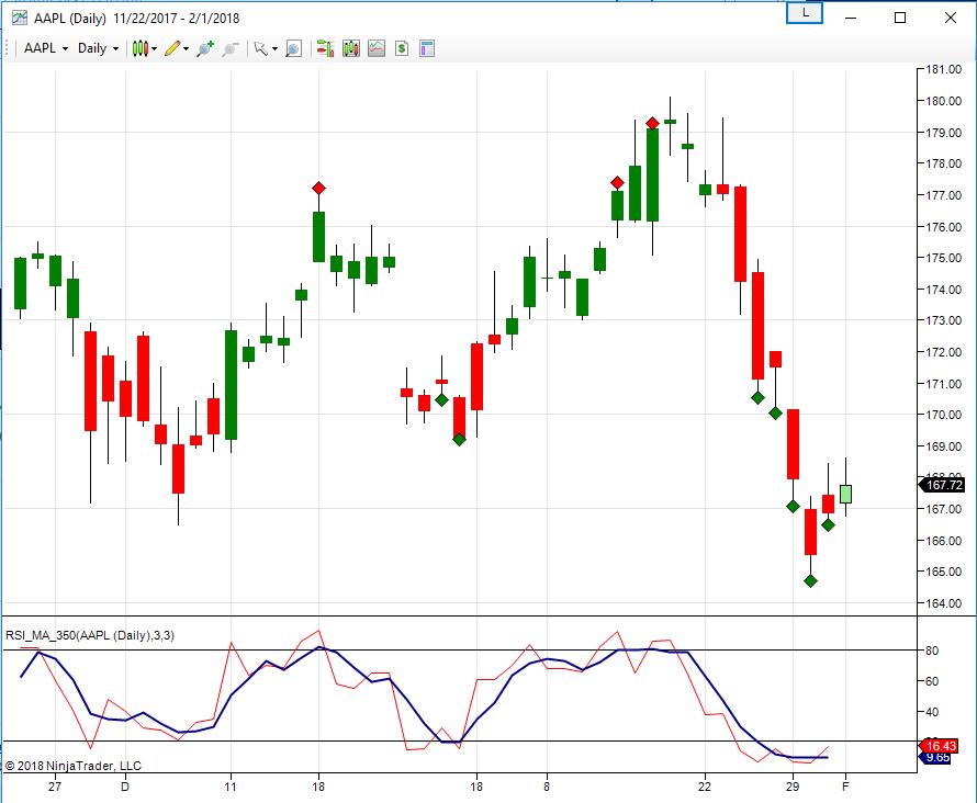 350 Swing Trade Indicator